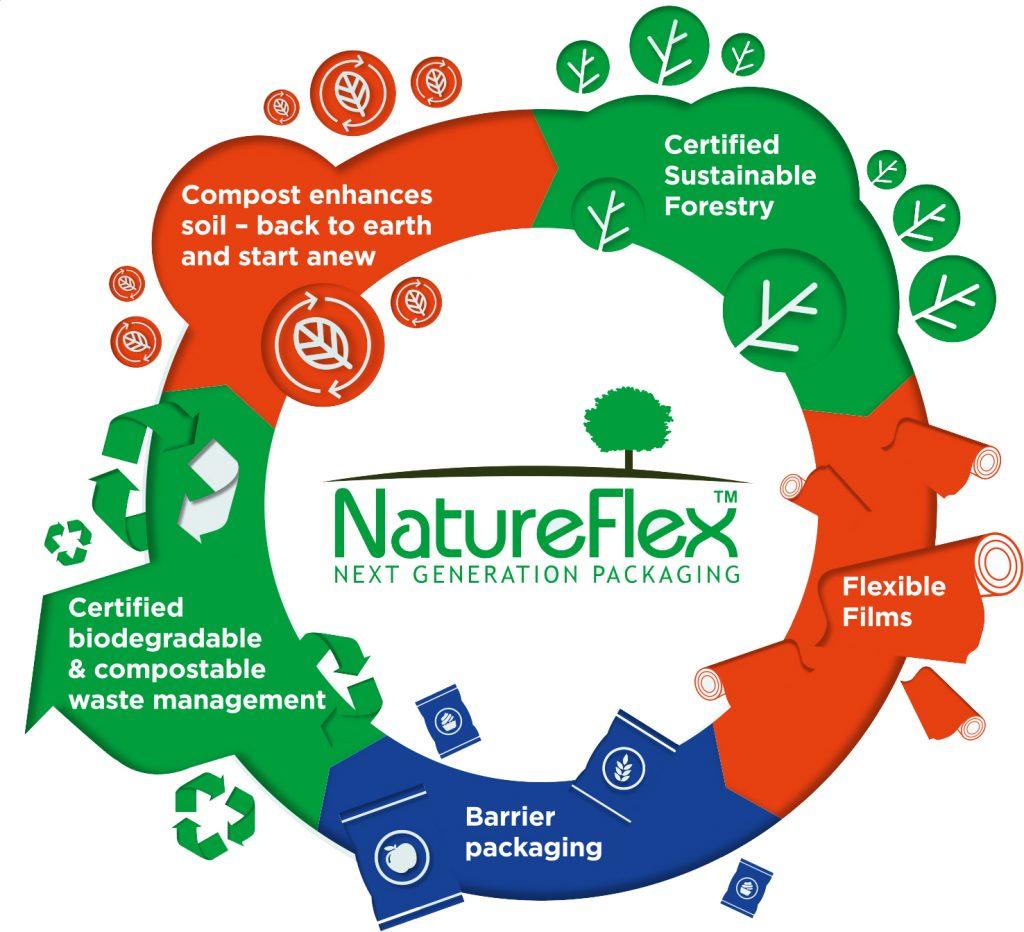 NatureFlex Bags